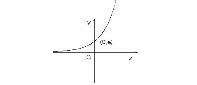 ex的定义域是多少 指数函数图像性质图片
