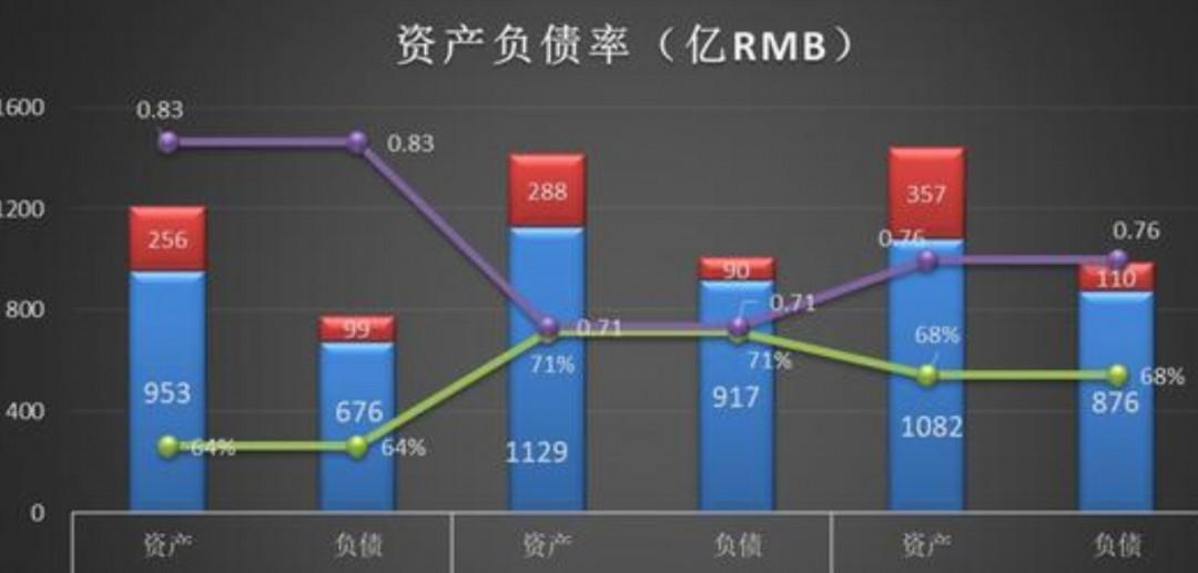 资产负债率怎么算 资产负债率介绍图片