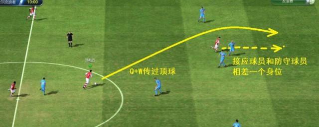 足球越位是什么意思,对于足球越位的含义的要点